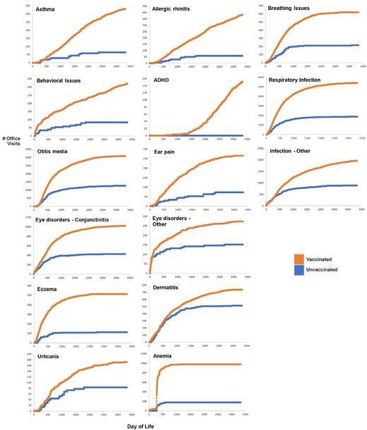 Stats enfants vaccinés versus enfants non vaccinés