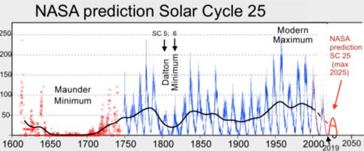 NASA prédiction cycle solaire 25