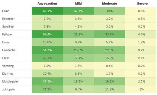 Réactions secondaires signalées du vaccin Pfizer