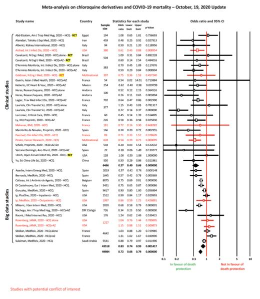 Chloroquine et mortalité du Covid-19