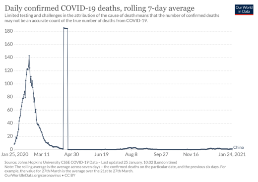 Les décès quotidiens de COVID-19 en Chine