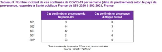 Cas covid-19