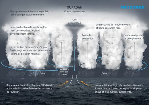 ouragan types