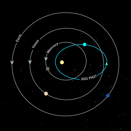 asteroide 2021 PH27