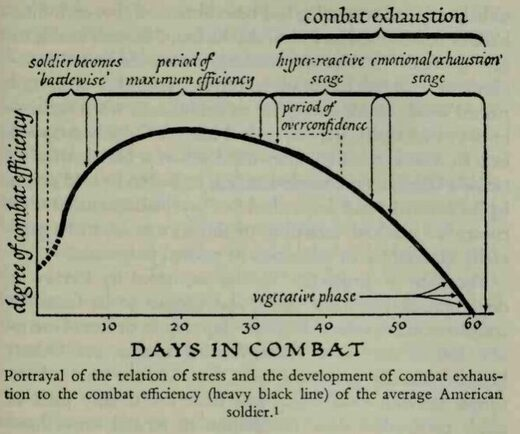 Schéma stress au combat