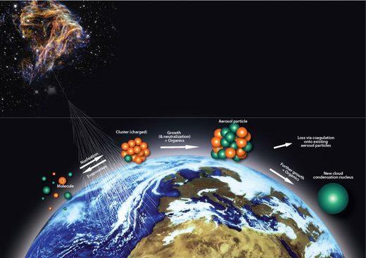 les rayons cosmiques aident la formation de noyaux favorisant la formation de nuages.