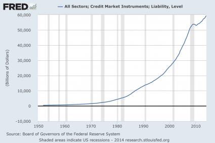 Graphique dettes USA